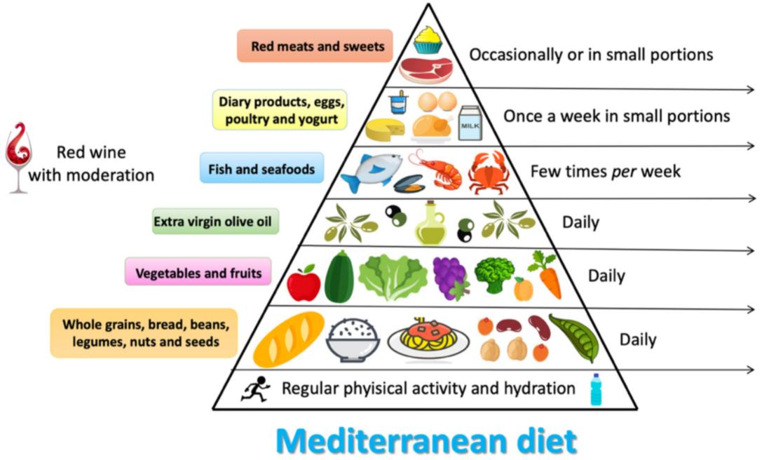 Thực đơn giảm cân Mediterranean Diet
